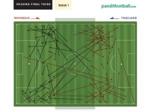 Passing area sepertiga akhir kedua tim di babak pertama. Memperkaya taktik lewat data & statistik.