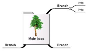 Konsep dasar mindmapping, Sentral ide adalah pohon, kata-kata kunci adalah cabangnya.